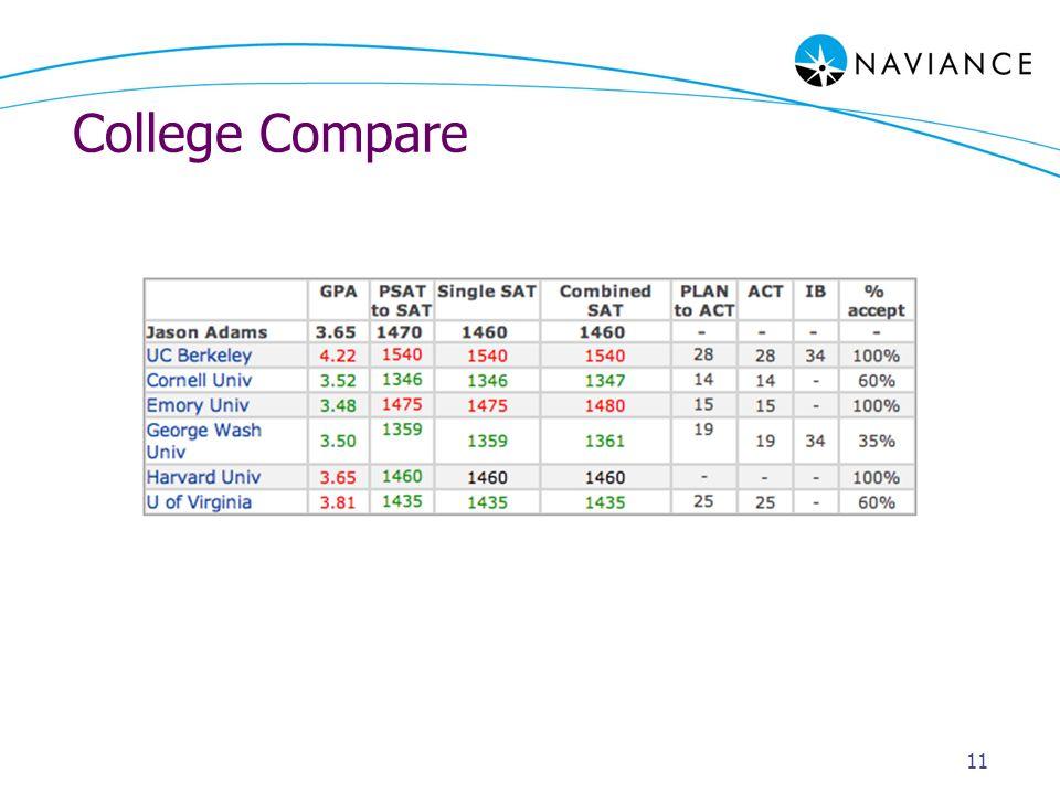 11 College Compare