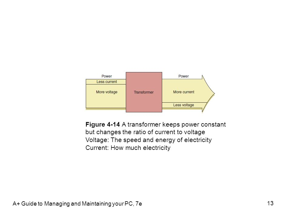 A+ Guide to Managing and Maintaining your PC, 7e 13 Figure 4-14 A transformer keeps power constant but changes the ratio of current to voltage Voltage