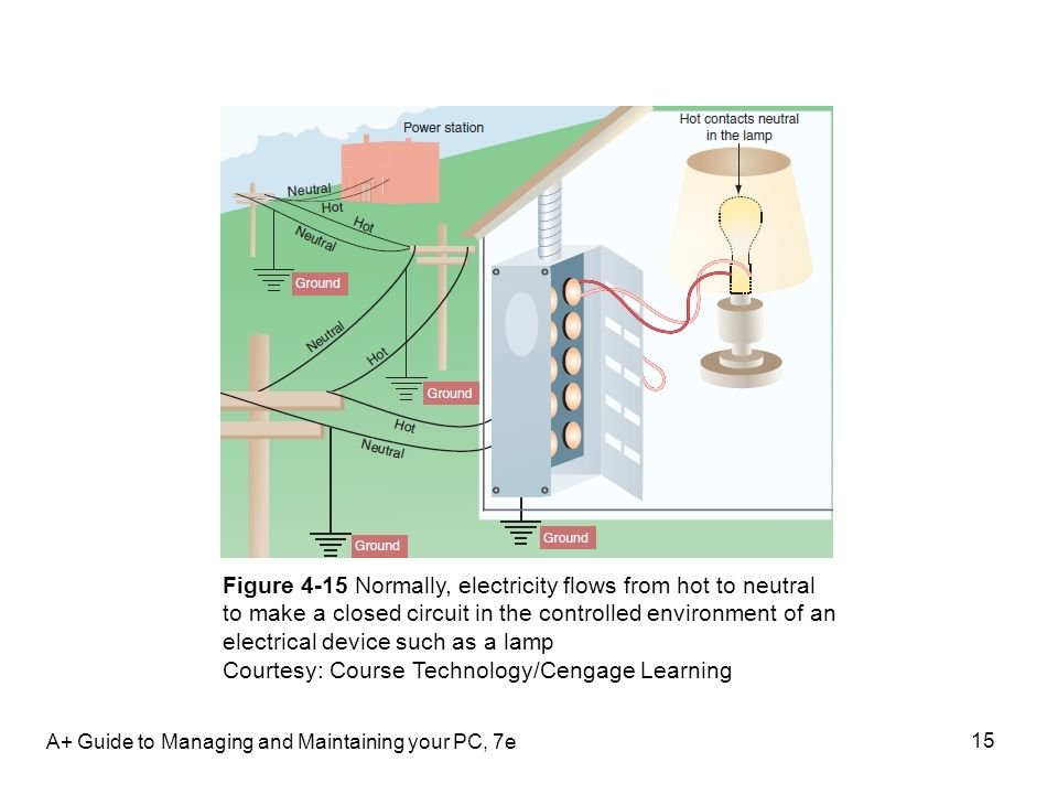 A+ Guide to Managing and Maintaining your PC, 7e 15 Figure 4-15 Normally, electricity flows from hot to neutral to make a closed circuit in the contro