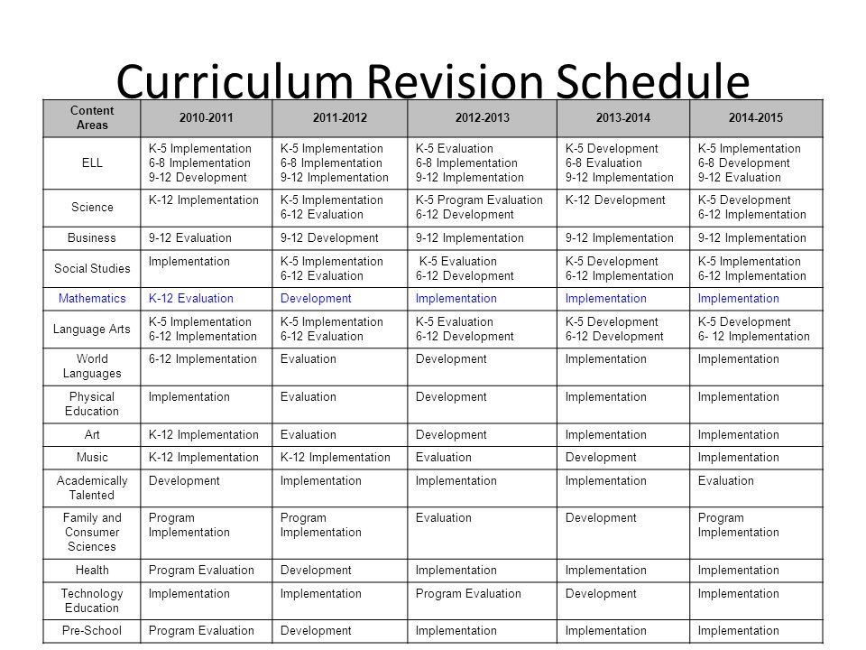Curriculum Revision Schedule Content Areas 2010-20112011-20122012-20132013-20142014-2015 ELL K-5 Implementation 6-8 Implementation 9-12 Development K-5 Implementation 6-8 Implementation 9-12 Implementation K-5 Evaluation 6-8 Implementation 9-12 Implementation K-5 Development 6-8 Evaluation 9-12 Implementation K-5 Implementation 6-8 Development 9-12 Evaluation Science K-12 ImplementationK-5 Implementation 6-12 Evaluation K-5 Program Evaluation 6-12 Development K-12 DevelopmentK-5 Development 6-12 Implementation Business 9-12 Evaluation9-12 Development9-12 Implementation Social Studies ImplementationK-5 Implementation 6-12 Evaluation K-5 Evaluation 6-12 Development K-5 Development 6-12 Implementation K-5 Implementation 6-12 Implementation Mathematics K-12 EvaluationDevelopmentImplementation Language Arts K-5 Implementation 6-12 Implementation K-5 Implementation 6-12 Evaluation K-5 Evaluation 6-12 Development K-5 Development 6-12 Development K-5 Development 6- 12 Implementation World Languages 6-12 ImplementationEvaluationDevelopmentImplementation Physical Education ImplementationEvaluationDevelopmentImplementation Art K-12 ImplementationEvaluationDevelopmentImplementation Music K-12 Implementation EvaluationDevelopmentImplementation Academically Talented DevelopmentImplementation Evaluation Family and Consumer Sciences Program Implementation EvaluationDevelopmentProgram Implementation Health Program EvaluationDevelopmentImplementation Technology Education Implementation Program EvaluationDevelopmentImplementation Pre-School Program EvaluationDevelopmentImplementation