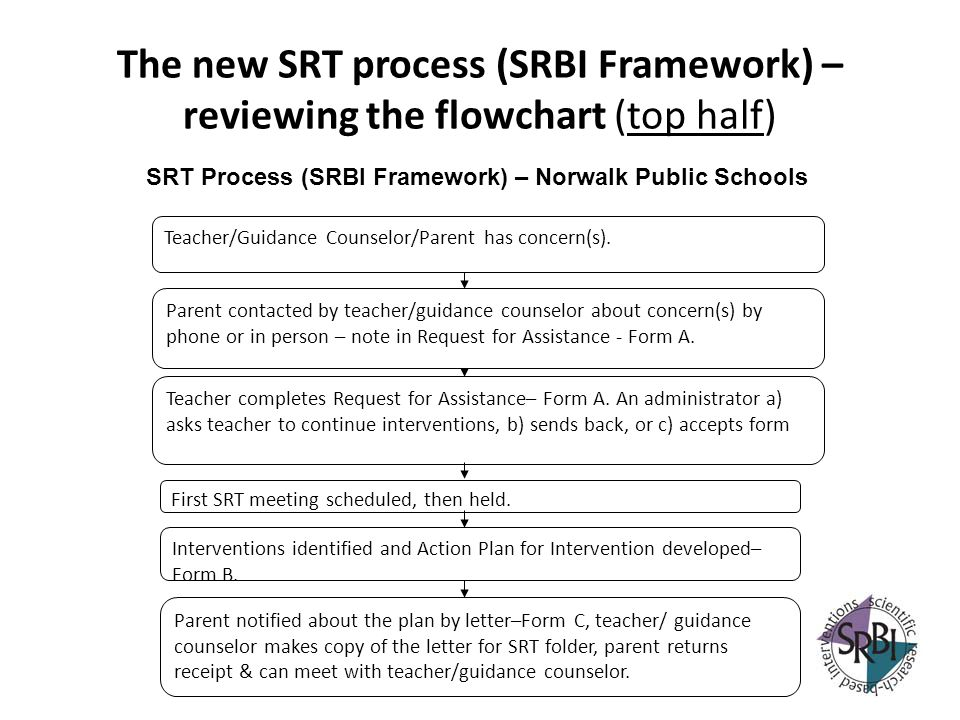 The new SRT process (SRBI Framework) – reviewing the flowchart (top half) Teacher completes Request for Assistance– Form A. An administrator a) asks t