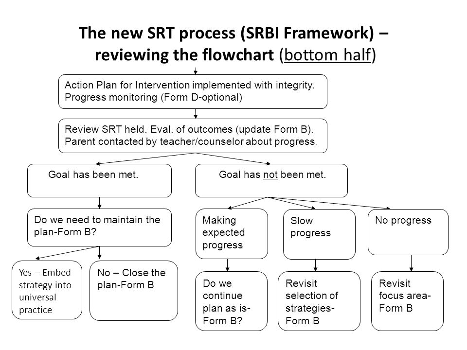 The new SRT process (SRBI Framework) – reviewing the flowchart (bottom half) Action Plan for Intervention implemented with integrity. Progress monitor