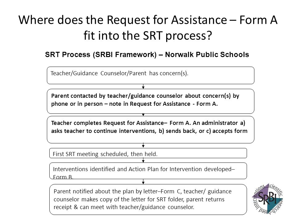 Where does the Request for Assistance – Form A fit into the SRT process? Teacher completes Request for Assistance– Form A. An administrator a) asks te