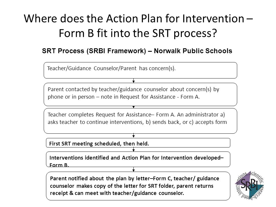 Where does the Action Plan for Intervention – Form B fit into the SRT process? Teacher completes Request for Assistance– Form A. An administrator a) a