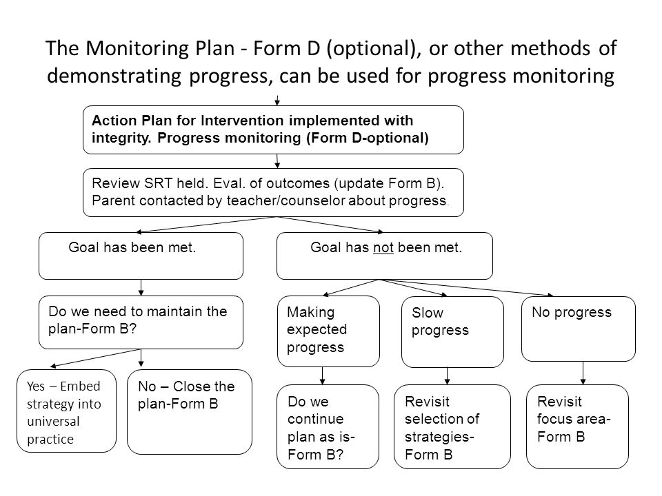 The Monitoring Plan - Form D (optional), or other methods of demonstrating progress, can be used for progress monitoring Action Plan for Intervention