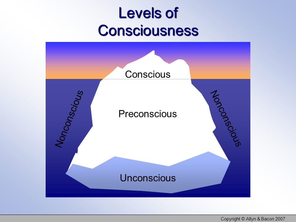 Copyright © Allyn & Bacon 2007 Levels of Consciousness Conscious – Brain process of which we are aware Nonconscious – Brain process that does not involve conscious processing (e.g.