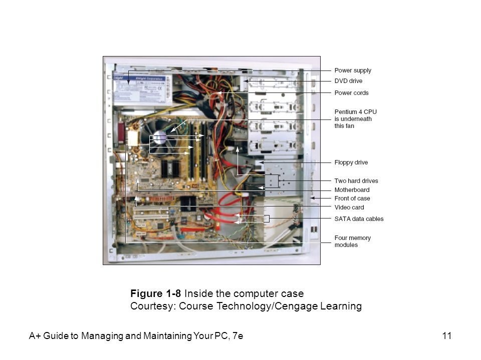 A+ Guide to Managing and Maintaining Your PC, 7e11 Figure 1-8 Inside the computer case Courtesy: Course Technology/Cengage Learning