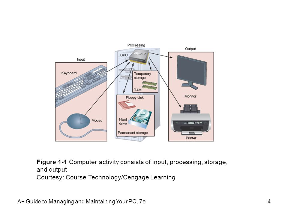 A+ Guide to Managing and Maintaining Your PC, 7e4 Figure 1-1 Computer activity consists of input, processing, storage, and output Courtesy: Course Tec
