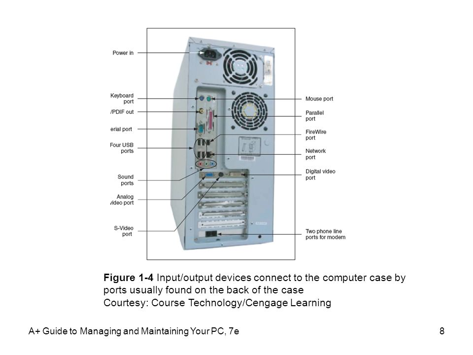 A+ Guide to Managing and Maintaining Your PC, 7e8 Figure 1-4 Input/output devices connect to the computer case by ports usually found on the back of t
