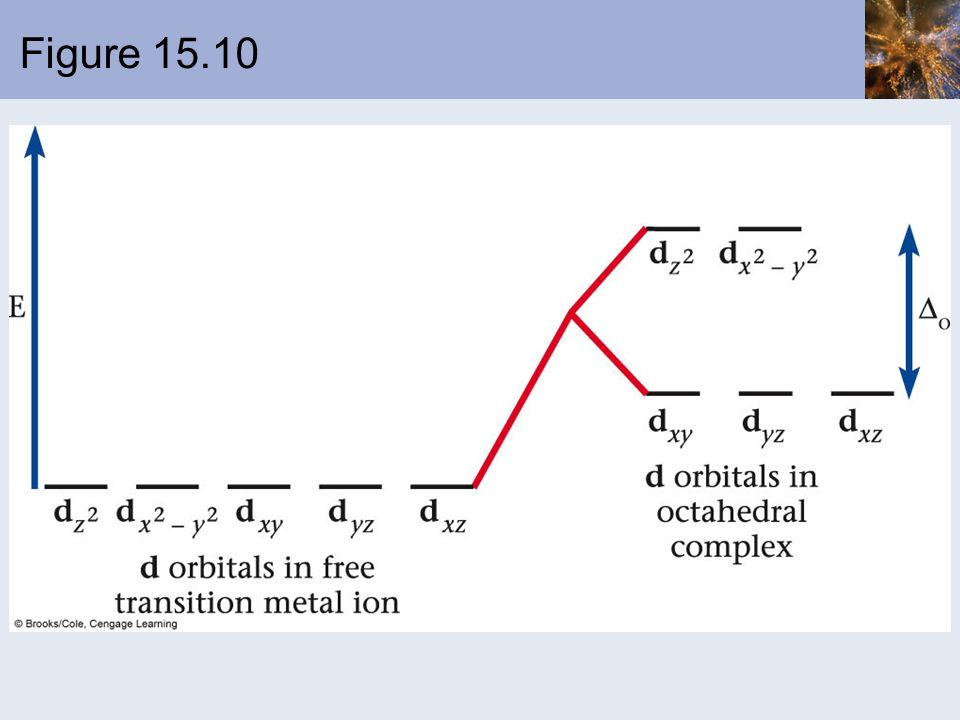 Figure 15.10