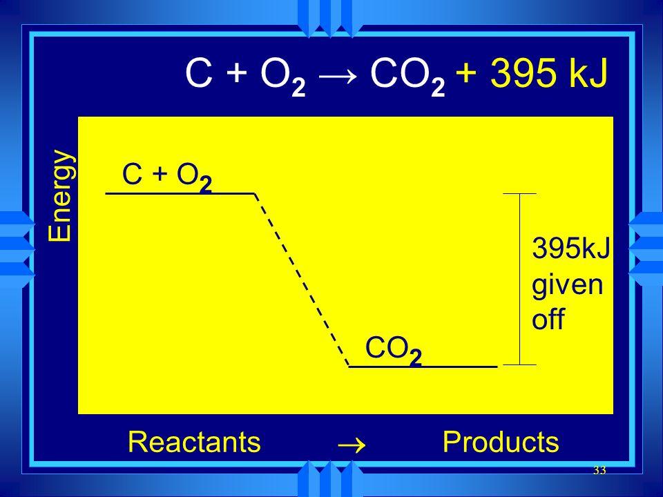 33 C + O 2 CO 2 Energy ReactantsProducts C + O 2 CO 2 395kJ given off + 395 kJ