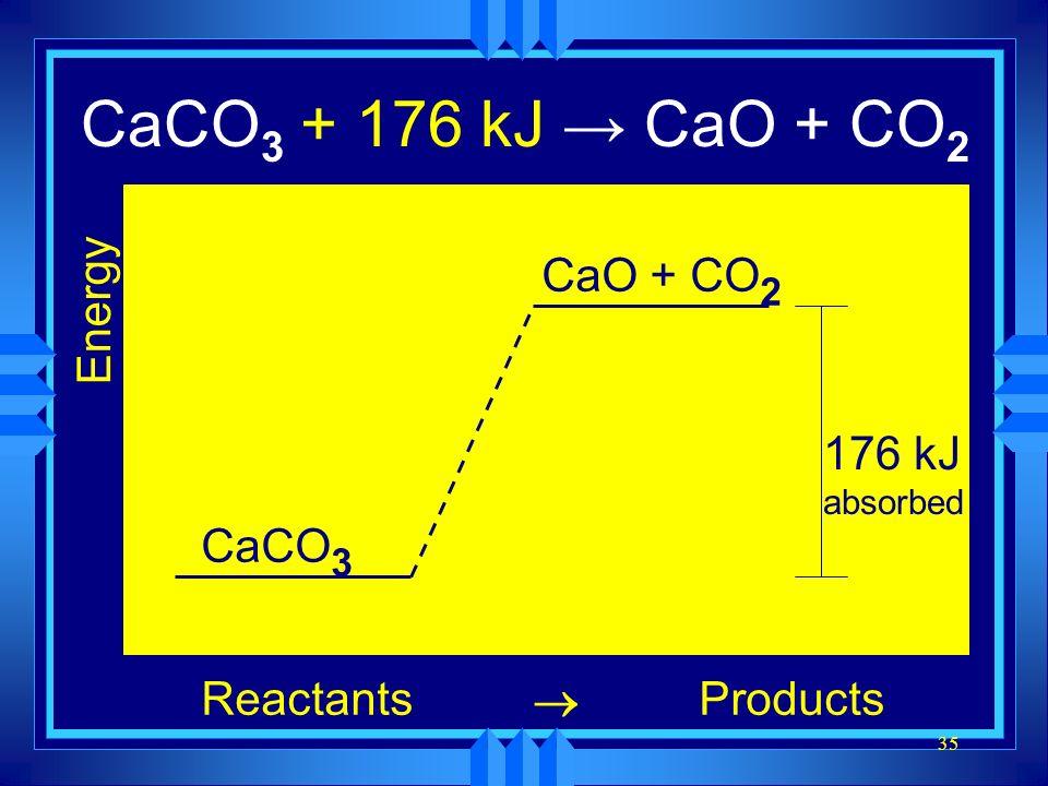 35 CaCO 3 CaO + CO 2 Energy ReactantsProducts CaCO 3 CaO + CO 2 176 kJ absorbed CaCO 3 + 176 kJ CaO + CO 2