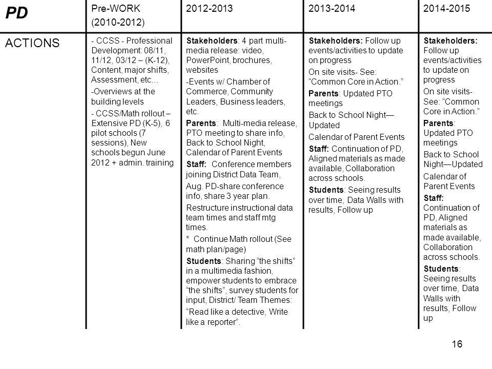 16 PD Pre-WORK (2010-2012) 2012-20132013-20142014-2015 ACTIONS - CCSS - Professional Development: 08/11, 11/12, 03/12 – (K-12), Content, major shifts, Assessment, etc… -Overviews at the building levels - CCSS/Math rollout – Extensive PD (K-5), 6 pilot schools (7 sessions), New schools begun June 2012 + admin.