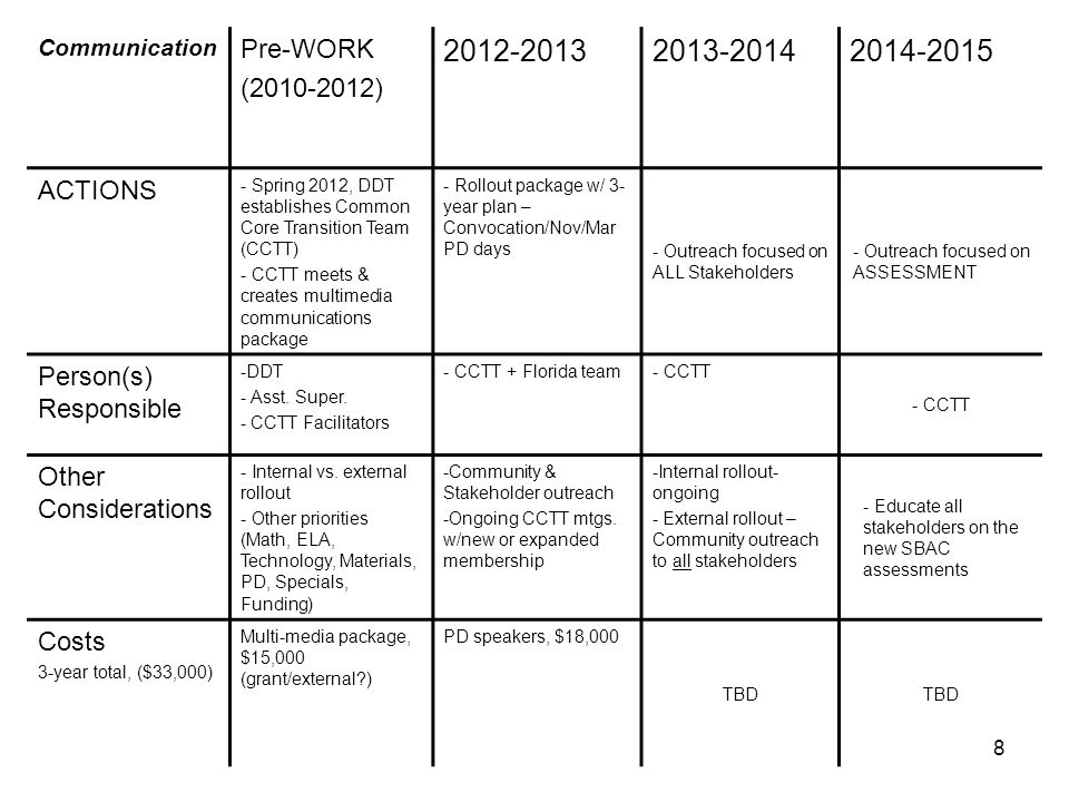 8 Communication Pre-WORK (2010-2012) 2012-20132013-20142014-2015 ACTIONS - Spring 2012, DDT establishes Common Core Transition Team (CCTT) - CCTT meets & creates multimedia communications package - Rollout package w/ 3- year plan – Convocation/Nov/Mar PD days - Outreach focused on ALL Stakeholders - Outreach focused on ASSESSMENT Person(s) Responsible -DDT - Asst.