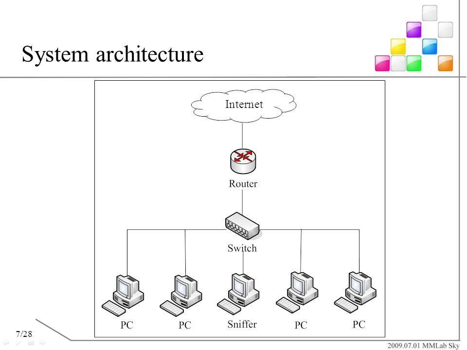 7/28 System architecture