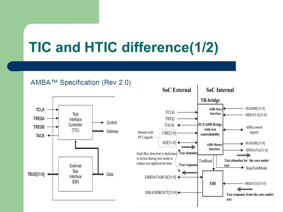 TIC and HTIC difference(1/2) AMBA Specification (Rev 2.0)