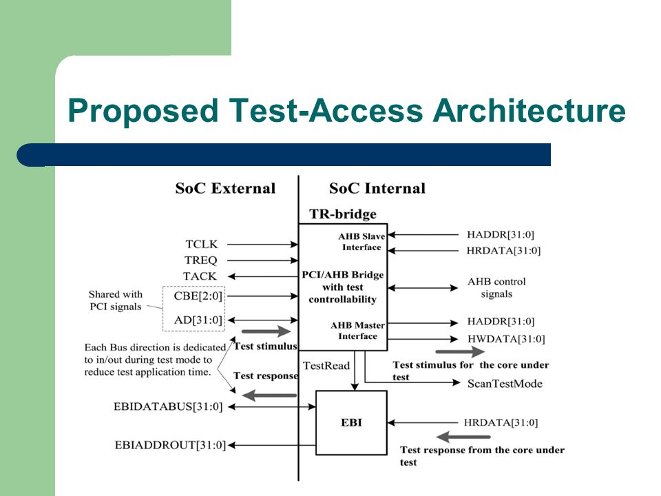 Proposed Test-Access Architecture