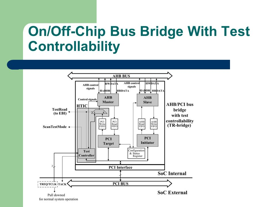 On/Off-Chip Bus Bridge With Test Controllability