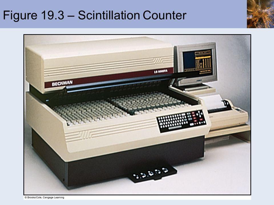 Figure 19.3 – Scintillation Counter