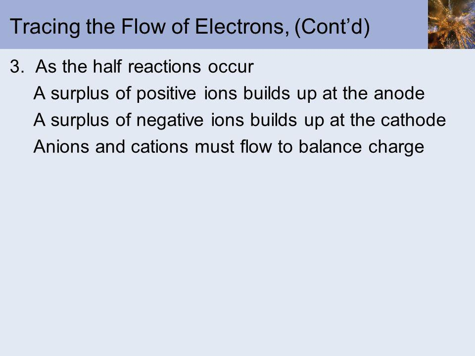 Tracing the Flow of Electrons, (Contd) 3. As the half reactions occur A surplus of positive ions builds up at the anode A surplus of negative ions bui