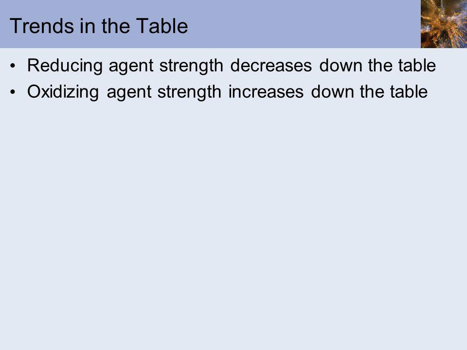 Trends in the Table Reducing agent strength decreases down the table Oxidizing agent strength increases down the table