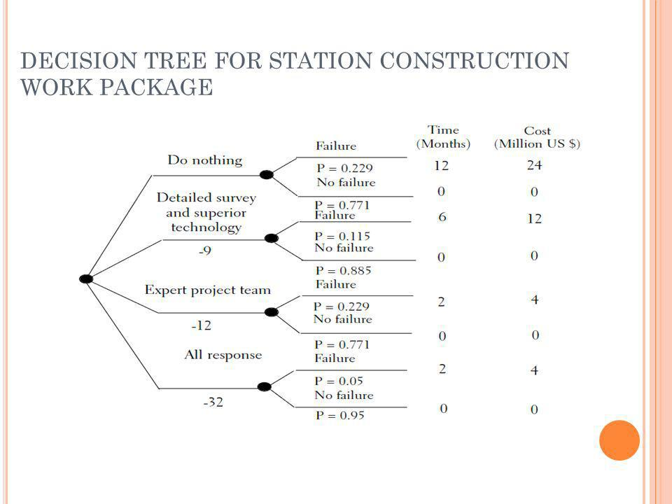 DECISION TREE FOR STATION CONSTRUCTION WORK PACKAGE