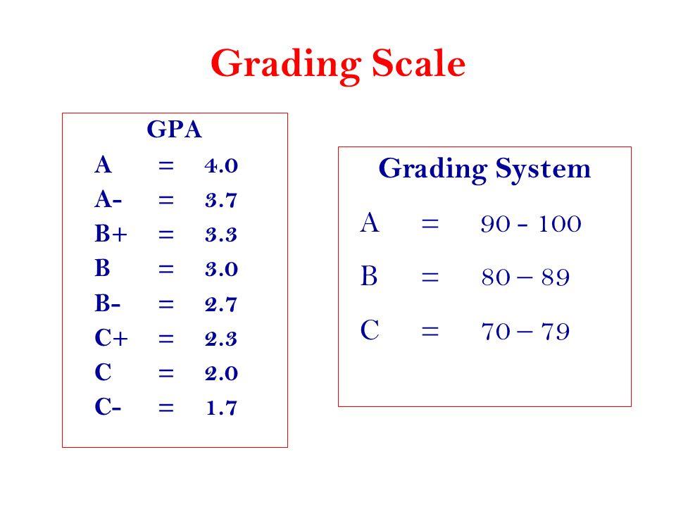Grading Scale GPA A = 4.0 A- = 3.7 B+ = 3.3 B = 3.0 B- = 2.7 C+ = 2.3 C = 2.0 C- = 1.7 Grading System A =90 - 100 B =80 – 89 C =70 – 79