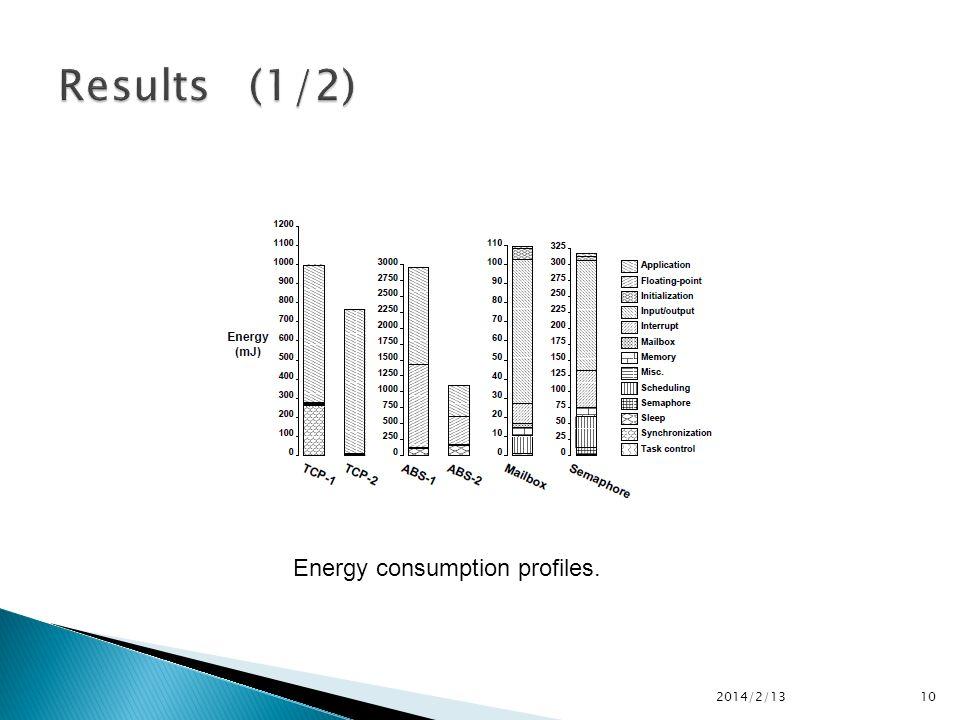 10 Energy consumption profiles.