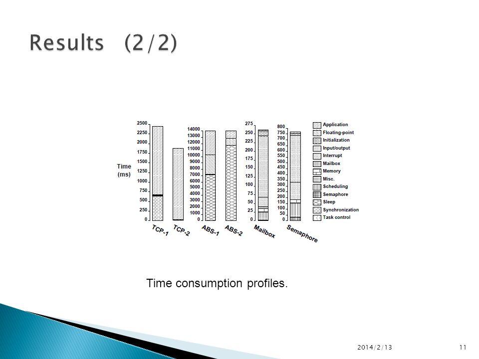 2014/2/1311 Time consumption profiles.