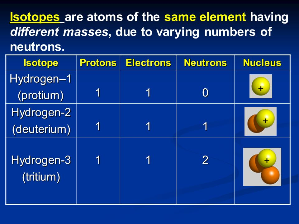 Isotopes are atoms of the same element having different masses, due to varying numbers of neutrons. IsotopeProtonsElectronsNeutronsNucleus Hydrogen–1