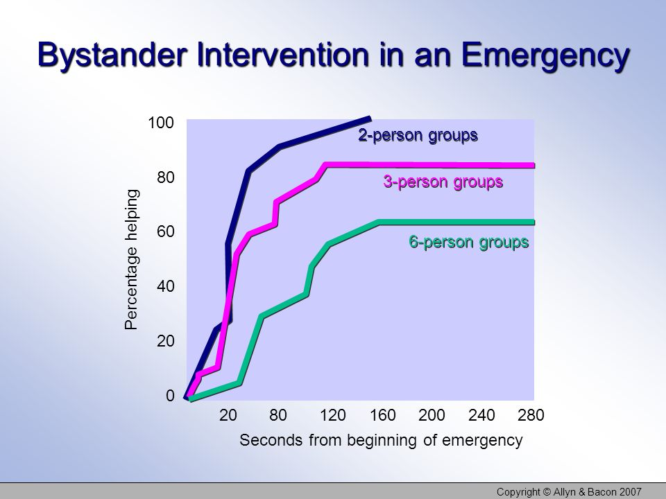 Copyright © Allyn & Bacon 2007 Bystander Intervention in an Emergency 2-person groups 3-person groups 6-person groups 2080120 160 200 240280 Seconds f