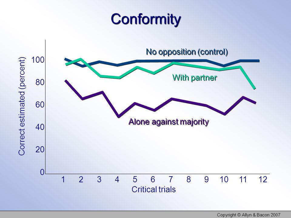 Copyright © Allyn & Bacon 2007Conformity No opposition (control) Alone against majority With partner Critical trials 12345678 9 101112 Correct estimat