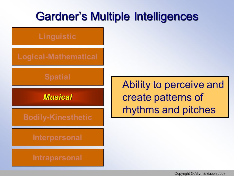 Copyright © Allyn & Bacon 2007 Gardners Multiple Intelligences Linguistic Logical-Mathematical Spatial Musical Bodily-Kinesthetic Interpersonal Intrapersonal Ability to perceive and create patterns of rhythms and pitches