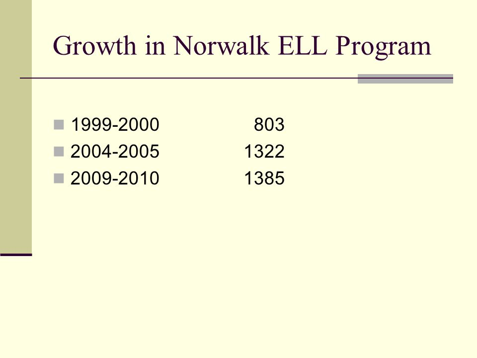 Growth in Norwalk ELL Program 1999-2000 803 2004-20051322 2009-20101385