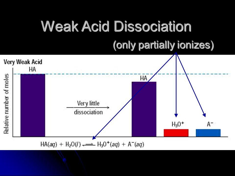 Weak Acid Dissociation (only partially ionizes)