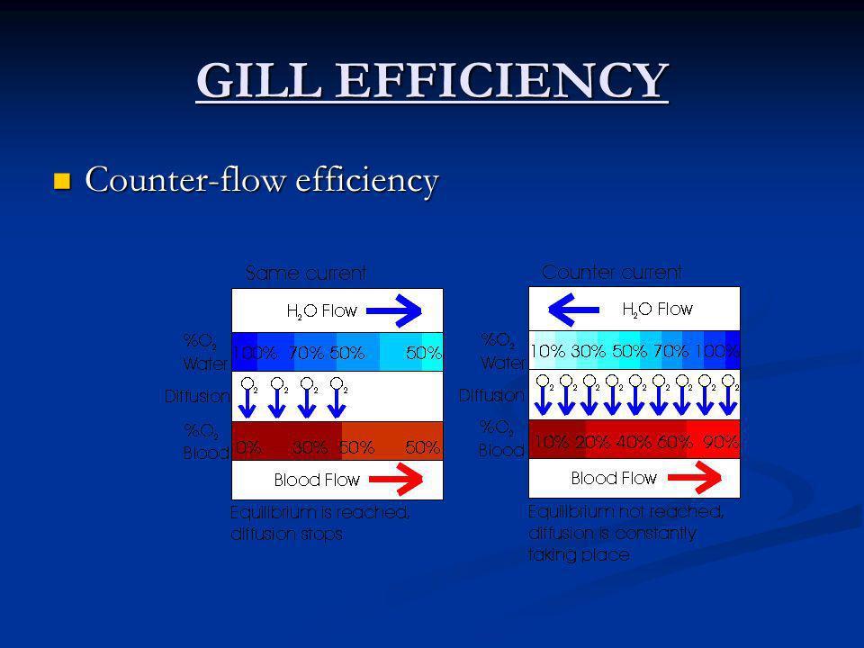 GILL EFFICIENCY Counter-flow efficiency Counter-flow efficiency