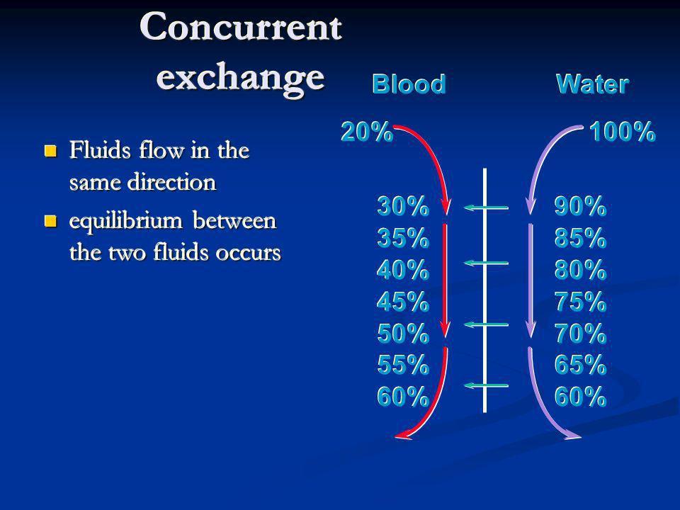 Blood Water 100% 20% 30% 35% 40% 45% 50% 55% 60% 30% 35% 40% 45% 50% 55% 60% 90% 85% 80% 75% 70% 65% 60% 90% 85% 80% 75% 70% 65% 60% Concurrent exchan