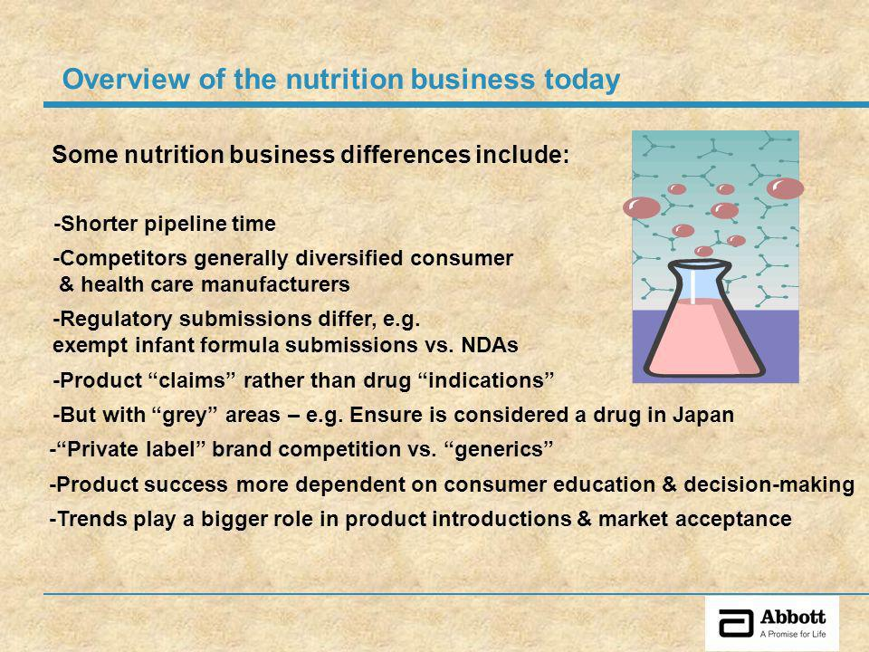 Overview of the nutrition business today Some nutrition business differences include: -Shorter pipeline time -Competitors generally diversified consumer & health care manufacturers -Regulatory submissions differ, e.g.