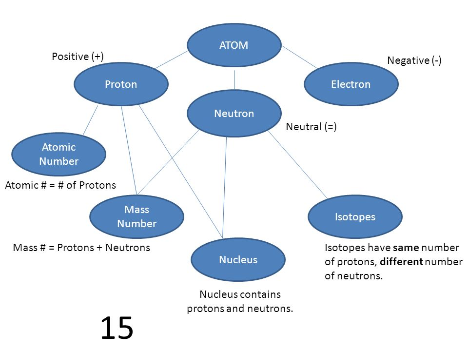 15 ATOM Neutron ElectronProton Nucleus Atomic Number Mass Number Isotopes Isotopes have same number of protons, different number of neutrons. Nucleus