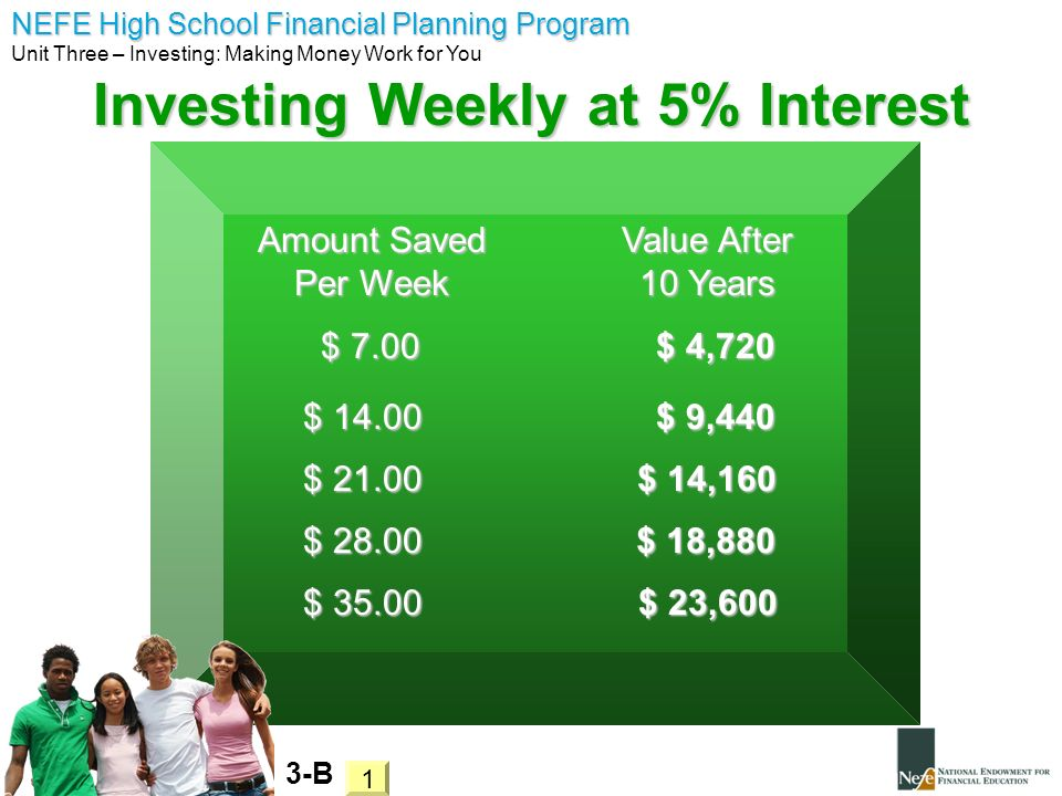 NEFE High School Financial Planning Program Unit Three – Investing: Making Money Work for You Investing Weekly at 5% Interest 3-B Amount Saved Per Wee