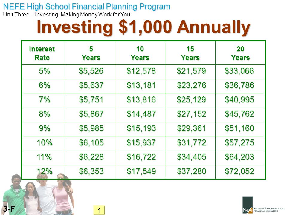 NEFE High School Financial Planning Program Unit Three – Investing: Making Money Work for You Investing $1,000 Annually 3-F 11% 10% 9% 8% 7% 6% 5% 12%