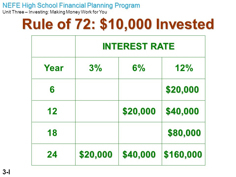NEFE High School Financial Planning Program Unit Three – Investing: Making Money Work for You Rule of 72: $10,000 Invested 3-I 6 12 18 24 Year3%6%12%