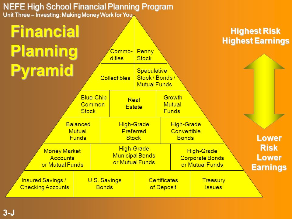 NEFE High School Financial Planning Program Unit Three – Investing: Making Money Work for You Financial Planning Pyramid Penny Stock Commo- dities Col
