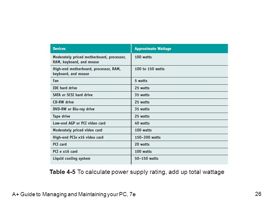 A+ Guide to Managing and Maintaining your PC, 7e 26 Table 4-5 To calculate power supply rating, add up total wattage