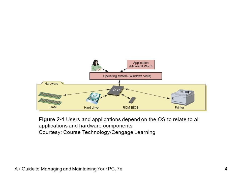 A+ Guide to Managing and Maintaining Your PC, 7e4 Figure 2-1 Users and applications depend on the OS to relate to all applications and hardware compon