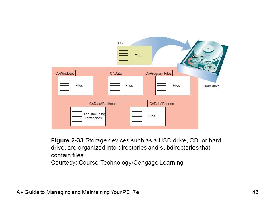 A+ Guide to Managing and Maintaining Your PC, 7e46 Figure 2-33 Storage devices such as a USB drive, CD, or hard drive, are organized into directories