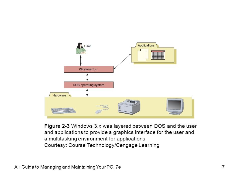 A+ Guide to Managing and Maintaining Your PC, 7e7 Figure 2-3 Windows 3.x was layered between DOS and the user and applications to provide a graphics i
