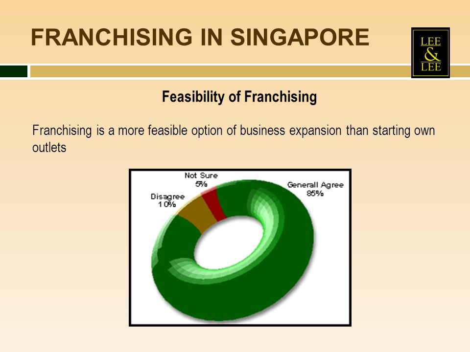 FRANCHISING IN SINGAPORE Feasibility of Franchising Franchising is a more feasible option of business expansion than starting own outlets