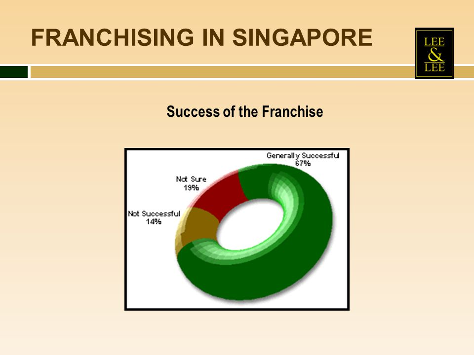 FRANCHISING IN SINGAPORE Success of the Franchise