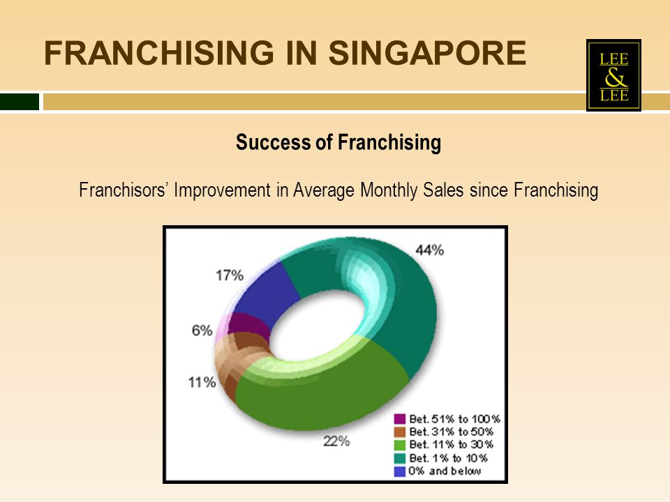 FRANCHISING IN SINGAPORE Success of Franchising Franchisors Improvement in Average Monthly Sales since Franchising
